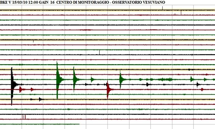 """Sciame sismico al Vesuvio, dall'Osseratorio Tranquillizzano: """"Gli eventi, già verificatisi,non indicano alcuna variazione significativa nello stato del vulcano"""""""