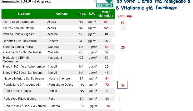 Polveri sottili: a Pomigliano d'Arco superato per 32 volte il limite massimo di emissioni